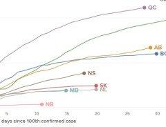 График распространения коронавируса в Канаде сглаживается