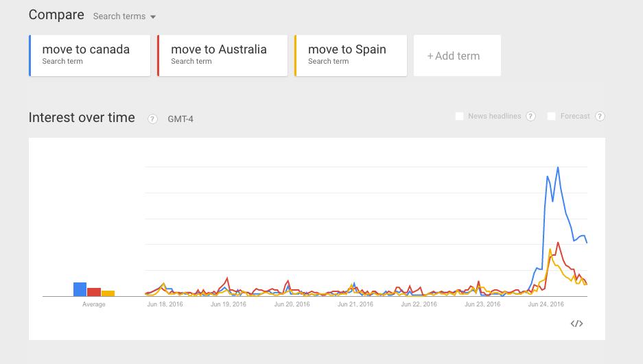Фото dailyhive.com | Источник: Google Trends